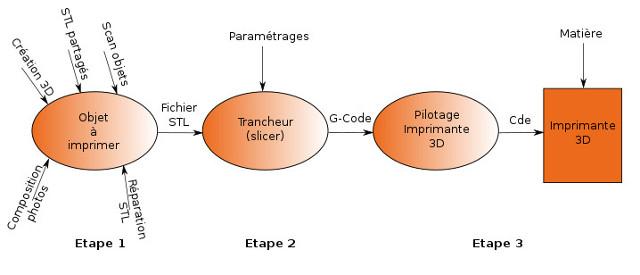 L'impression 3D, c'est simple Imp3D_001